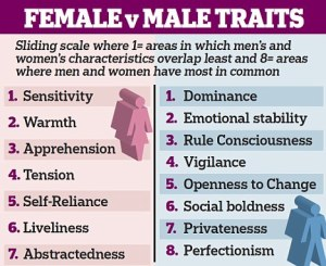 Male and Female Emotions according to the Daily Mail Online